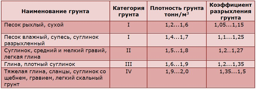 Категория и свойства грунта
