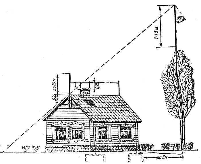 Устройство молниеотвода в частном доме своими руками 22