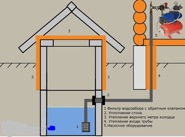 Провести воду в дом из колодца своими руками цена